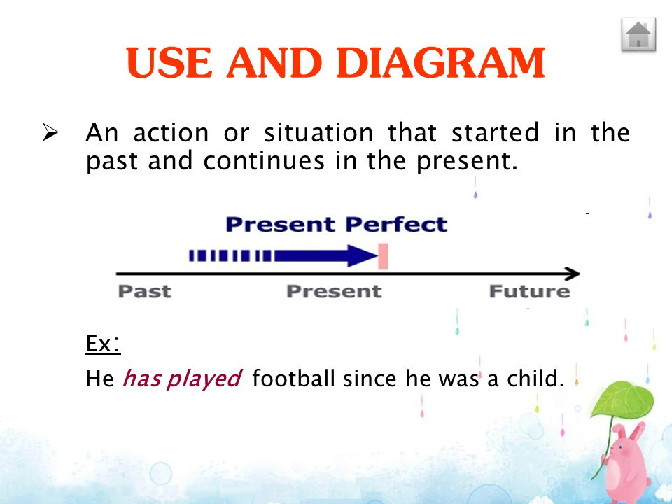 USE AND DIAGRAM An action or situation that started in the past and continues in the present.