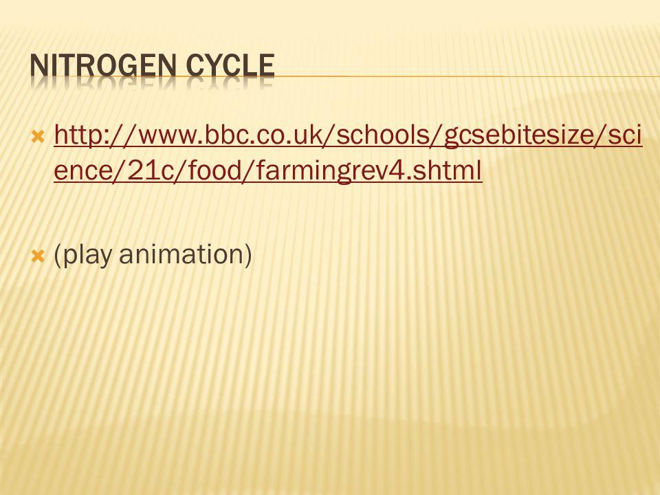 Nitrogen Cycle http://www.bbc.co.uk/schools/gcsebitesize/science/21c/food/farmingrev4.shtml.