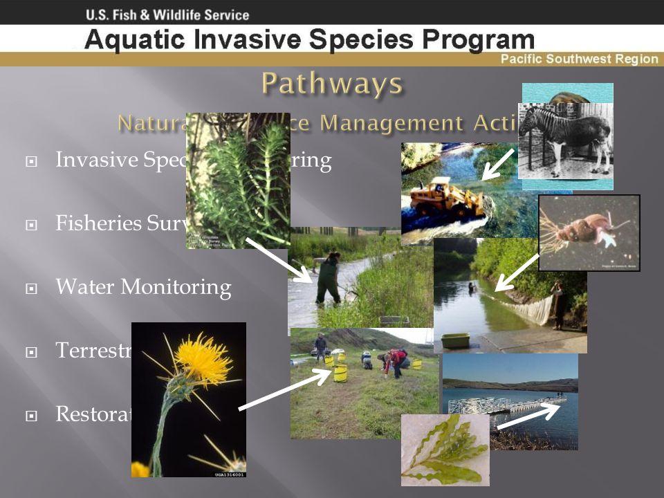 Natural Resource Management Activities