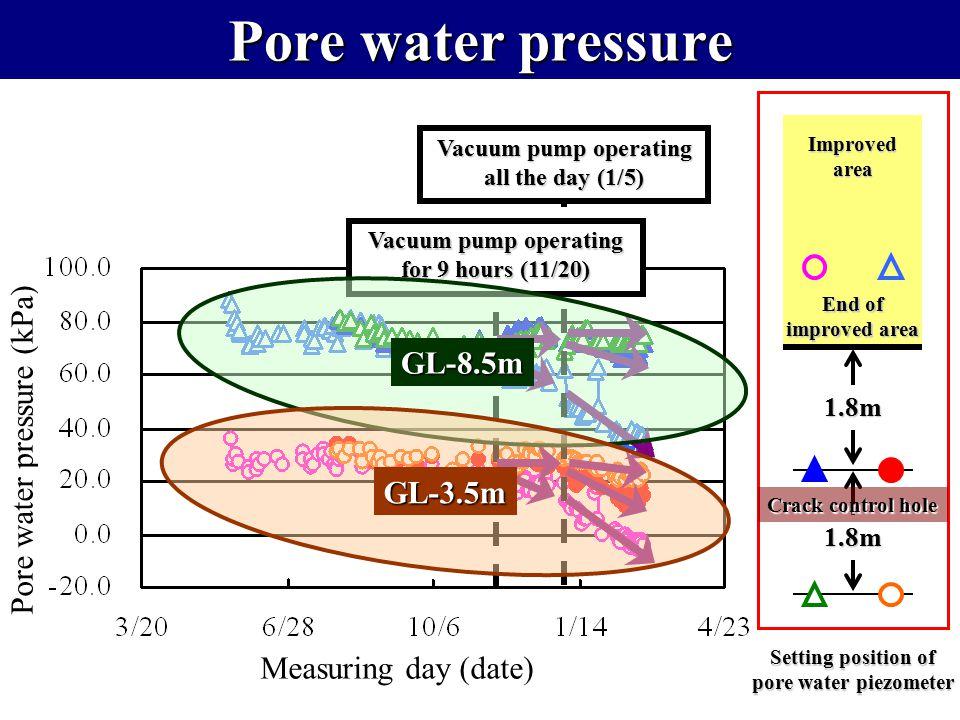 Pore water pressure Pore water pressure (kPa) GL-8.5m GL-3.5m