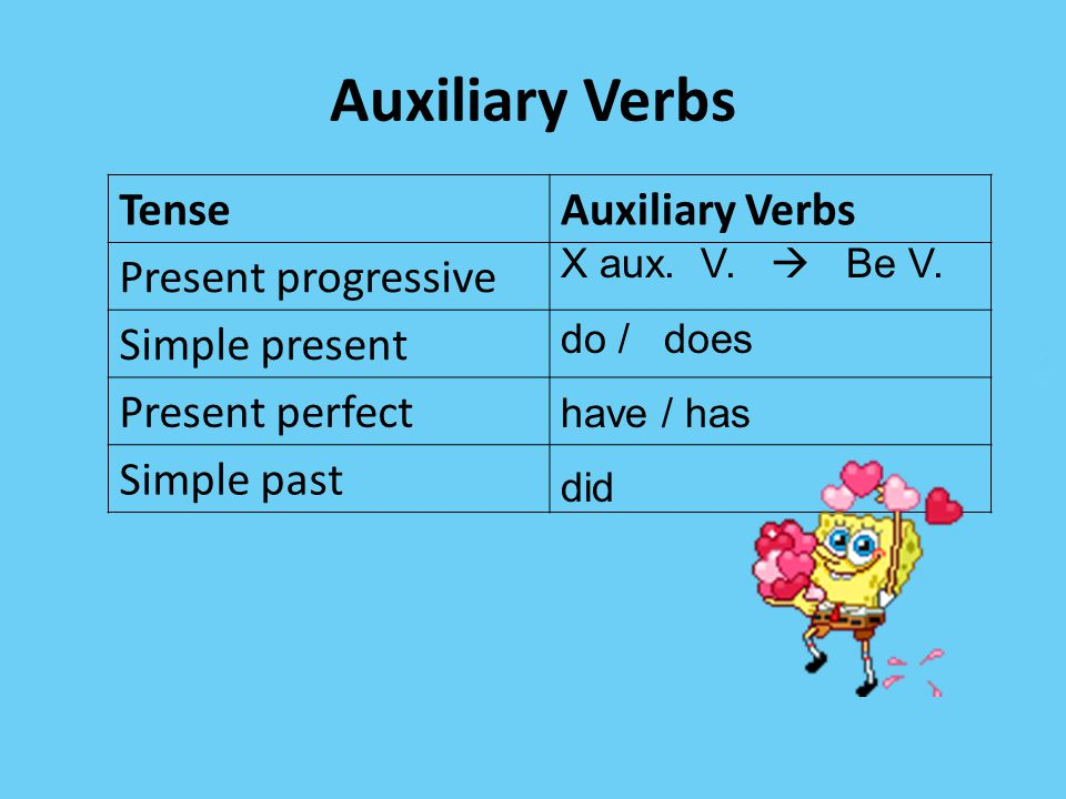 Auxiliary Verbs Tense Auxiliary Verbs Present progressive