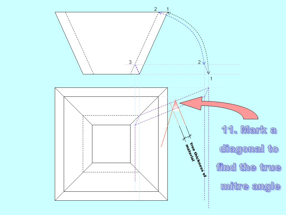 11. Mark a diagonal to find the true mitre angle 2 1 3 2 1