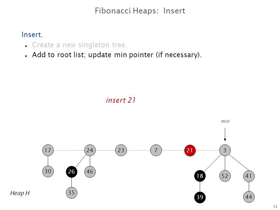 Fibonacci Heaps: Insert