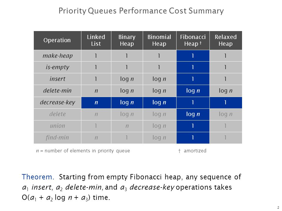 Priority Queues Performance Cost Summary