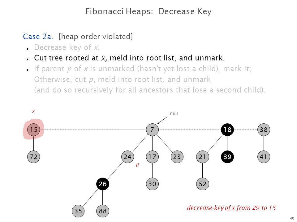 Fibonacci Heaps: Decrease Key