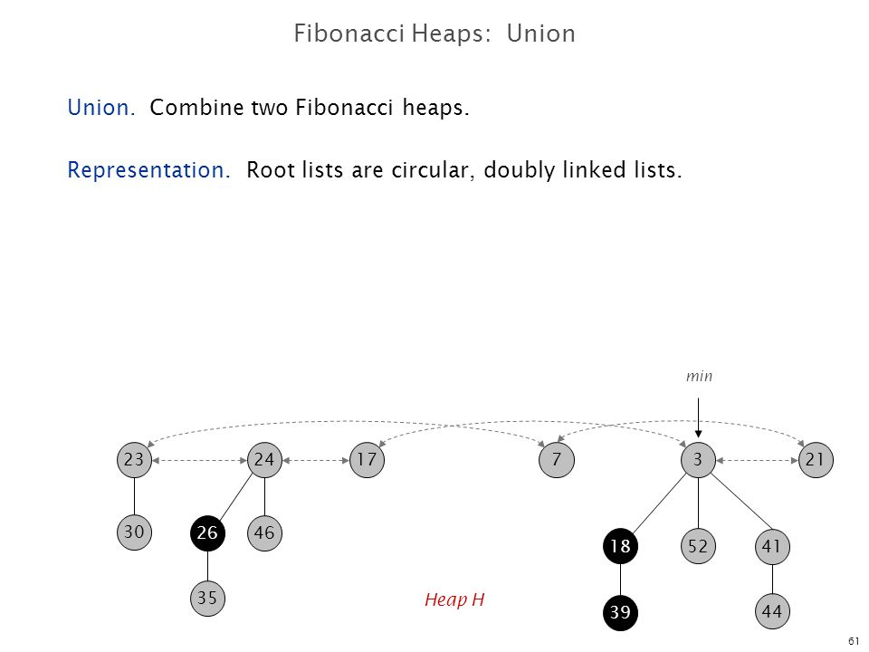 Fibonacci Heaps: Union