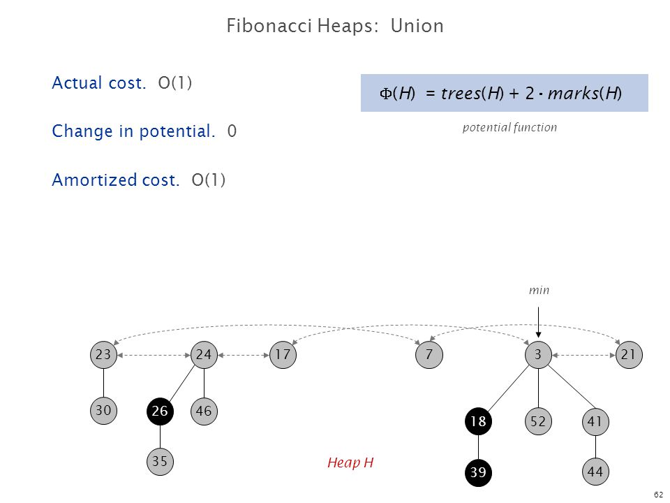 Fibonacci Heaps: Union