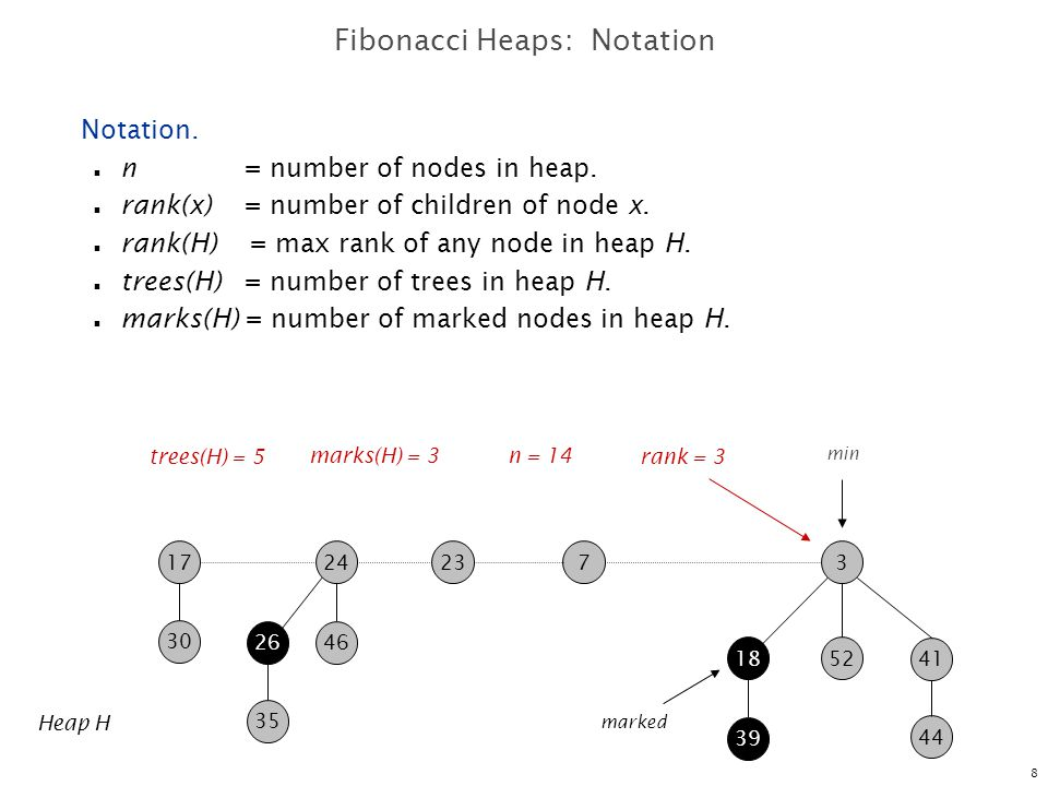Fibonacci Heaps: Notation