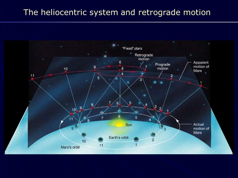 The heliocentric system and retrograde motion