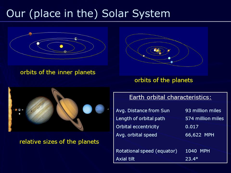 Our (place in the) Solar System