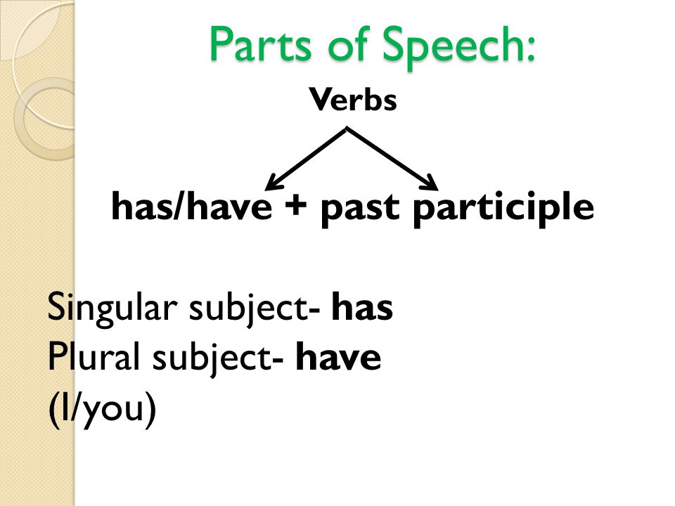 has/have + past participle