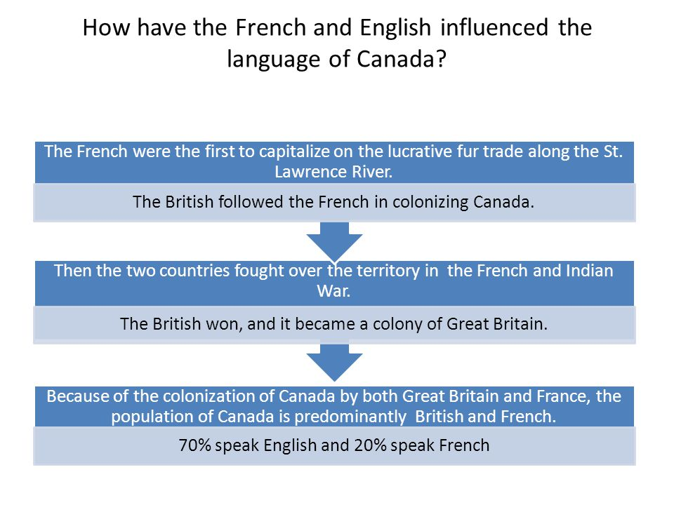 How have the French and English influenced the language of Canada