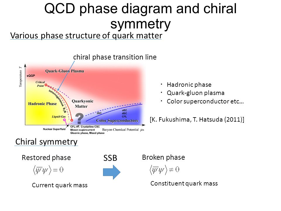 QCD phase diagram and chiral symmetry