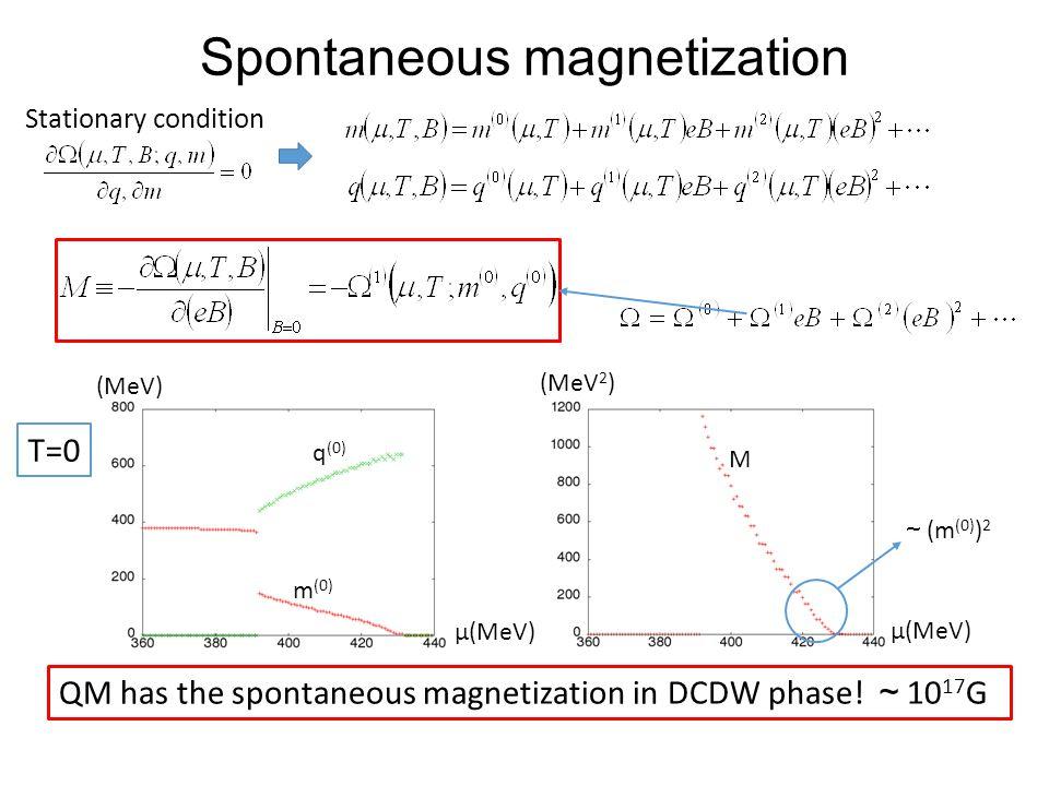 Spontaneous magnetization