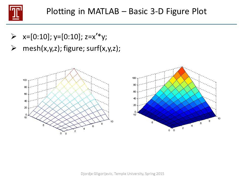 Plotting in MATLAB – Basic 3-D Figure Plot