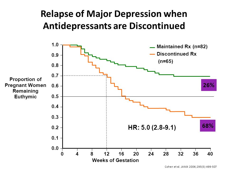 Relapse of Major Depression when Antidepressants are Discontinued