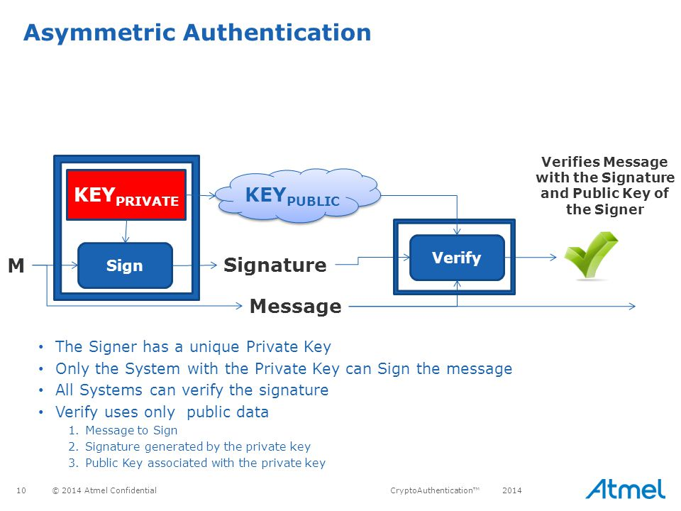 Verifies Message with the Signature and Public Key of the Signer