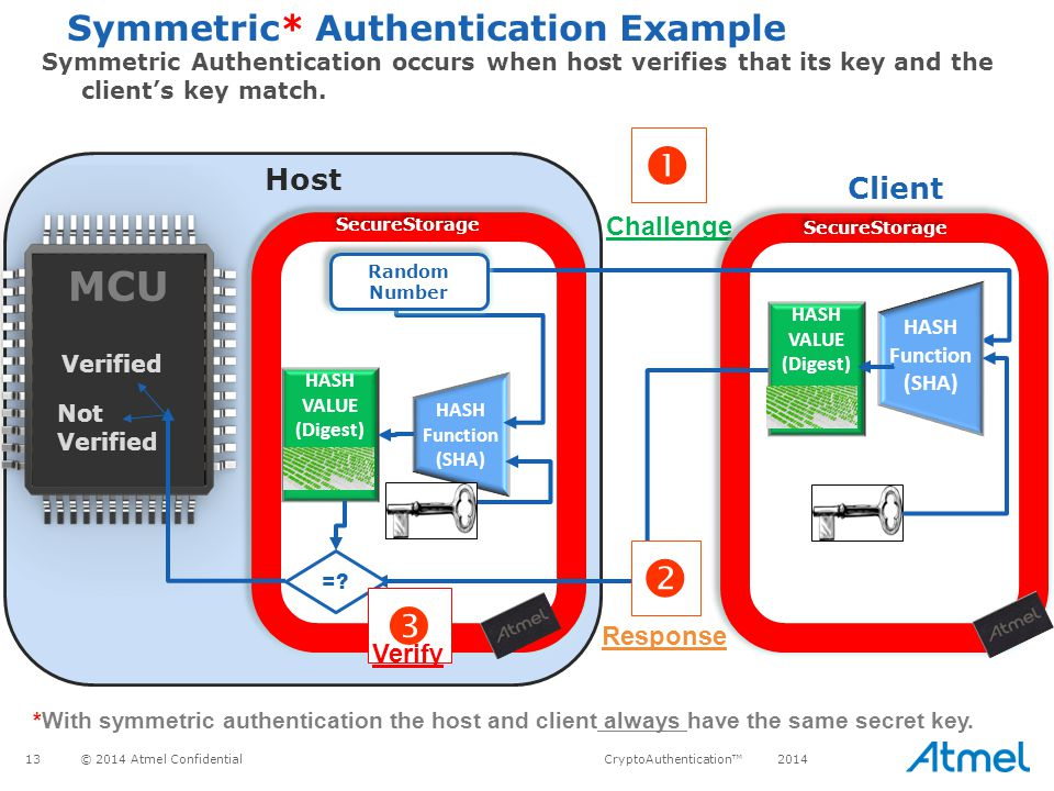 Symmetric* Authentication Example