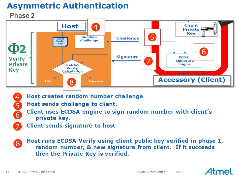           Asymmetric Authentication Phase 2 ATECC108