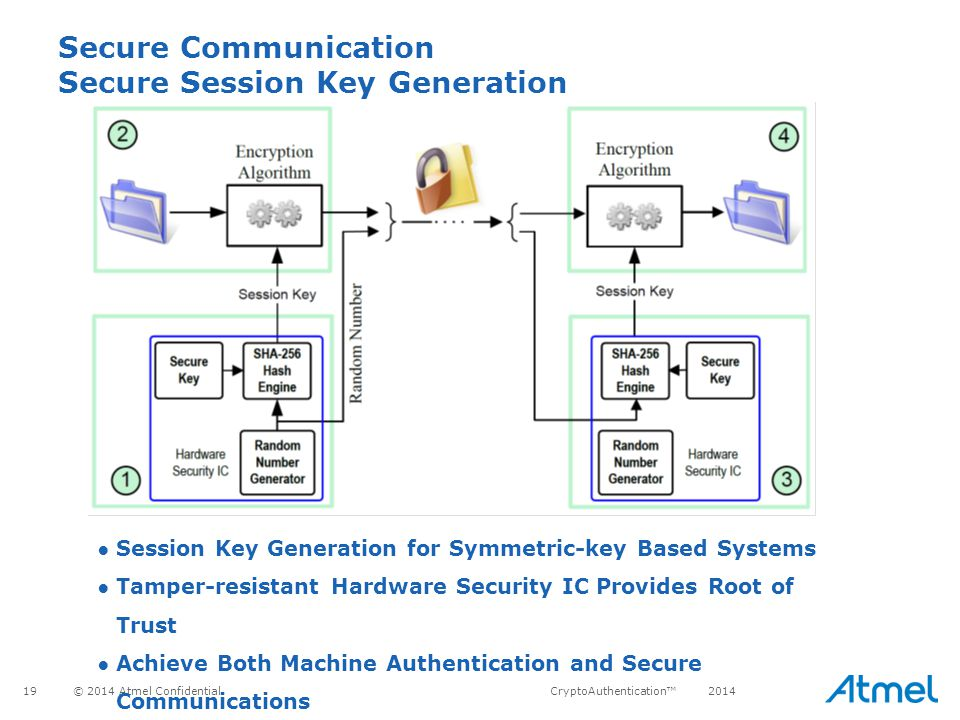 Secure Communication Secure Session Key Generation