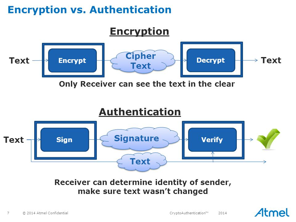 Encryption vs. Authentication