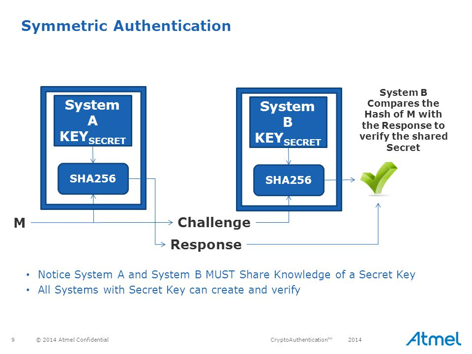 Symmetric Authentication