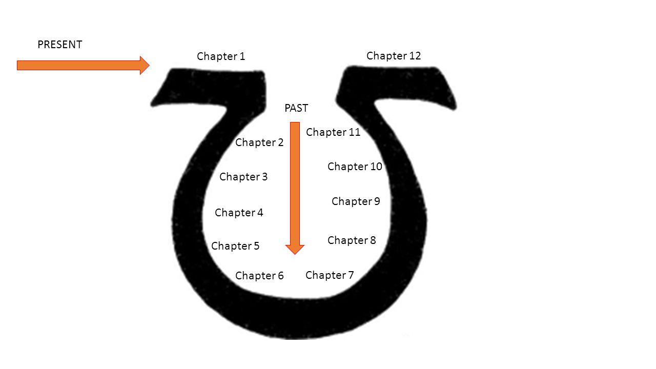 PRESENT Chapter 1. Chapter 12. PAST. Chapter 11. Chapter 2. Chapter 10. Chapter 3. Chapter 9.