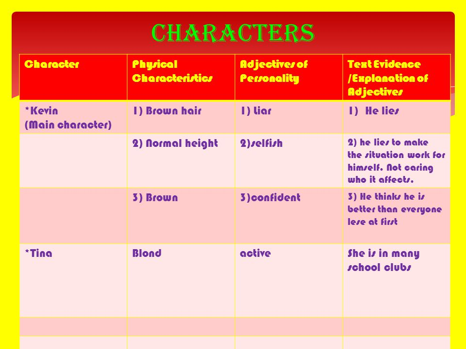 Characters Character Physical Characteristics