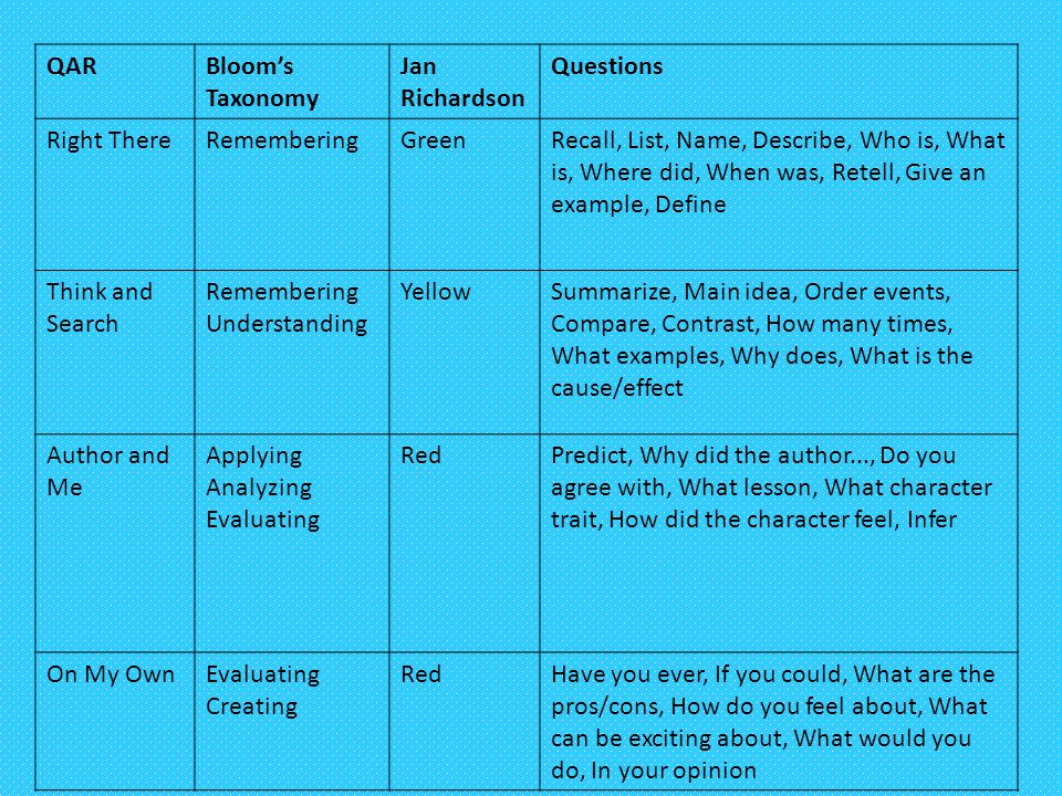 QAR Bloom's Taxonomy. Jan Richardson. Questions. Right There. Remembering. Green.