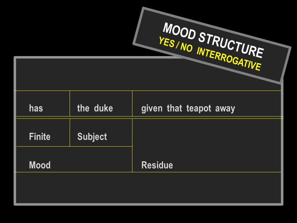 MOOD STRUCTURE YES / NO INTERROGATIVE