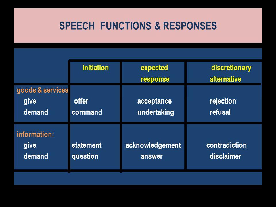 SPEECH FUNCTIONS & RESPONSES
