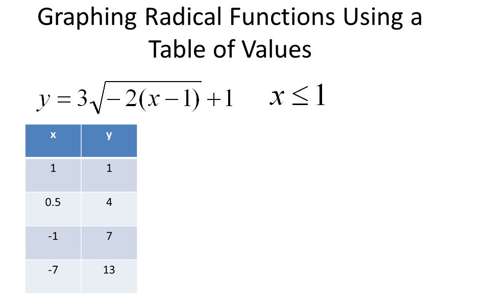 Chapter 2 radical functions ppt download 14 graphing radical functions using a table of values ccuart Gallery