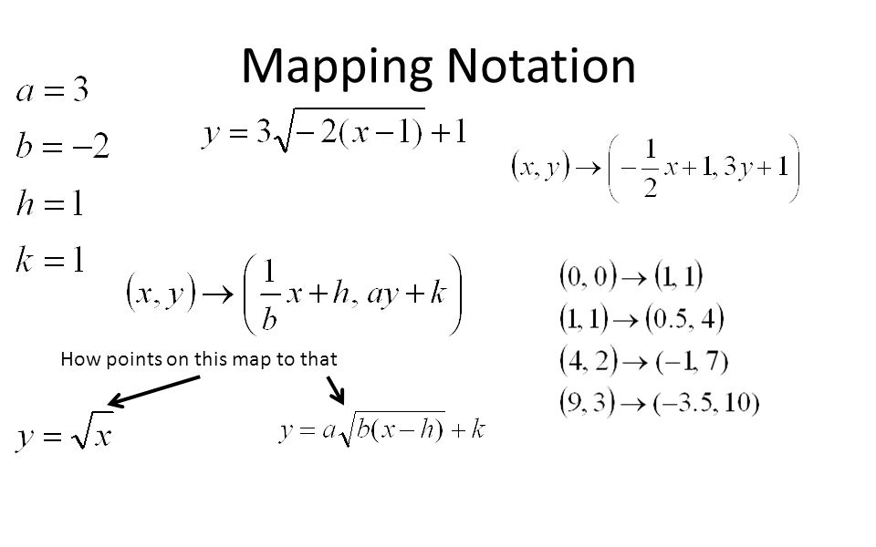 Mapping Notation How points on this map to that