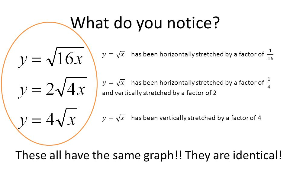 What do you notice 𝑦= 𝑥 has been horizontally stretched by a factor of 1 16.