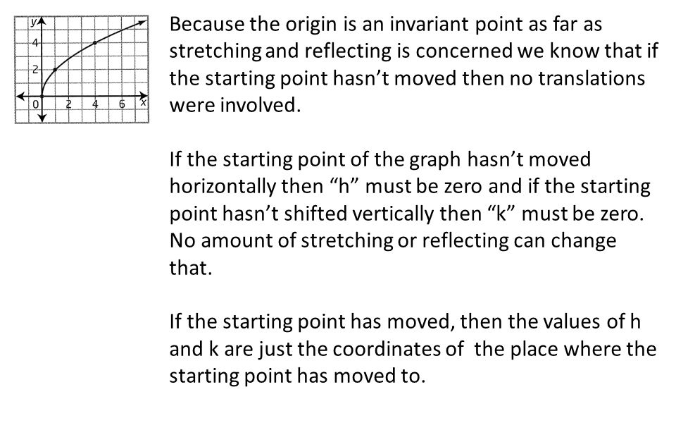 Because the origin is an invariant point as far as stretching and reflecting is concerned we know that if the starting point hasn't moved then no translations were involved.