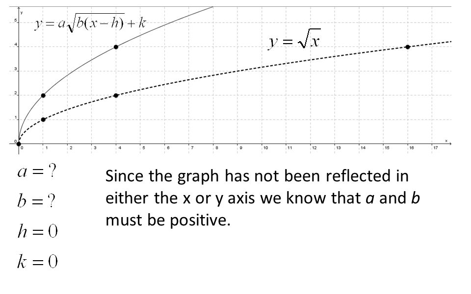 Since the graph has not been reflected in either the x or y axis we know that a and b must be positive.
