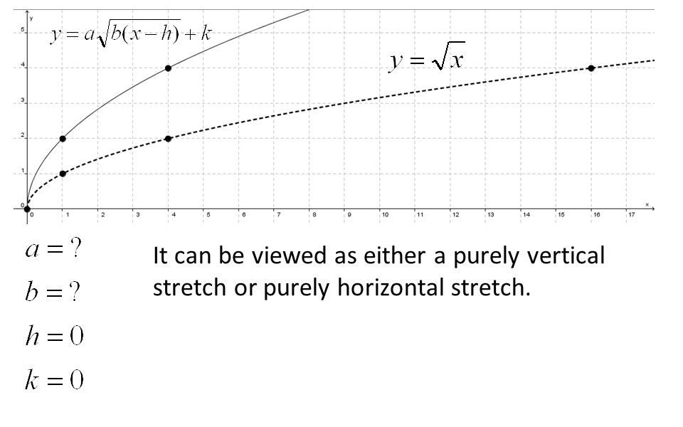 It can be viewed as either a purely vertical stretch or purely horizontal stretch.
