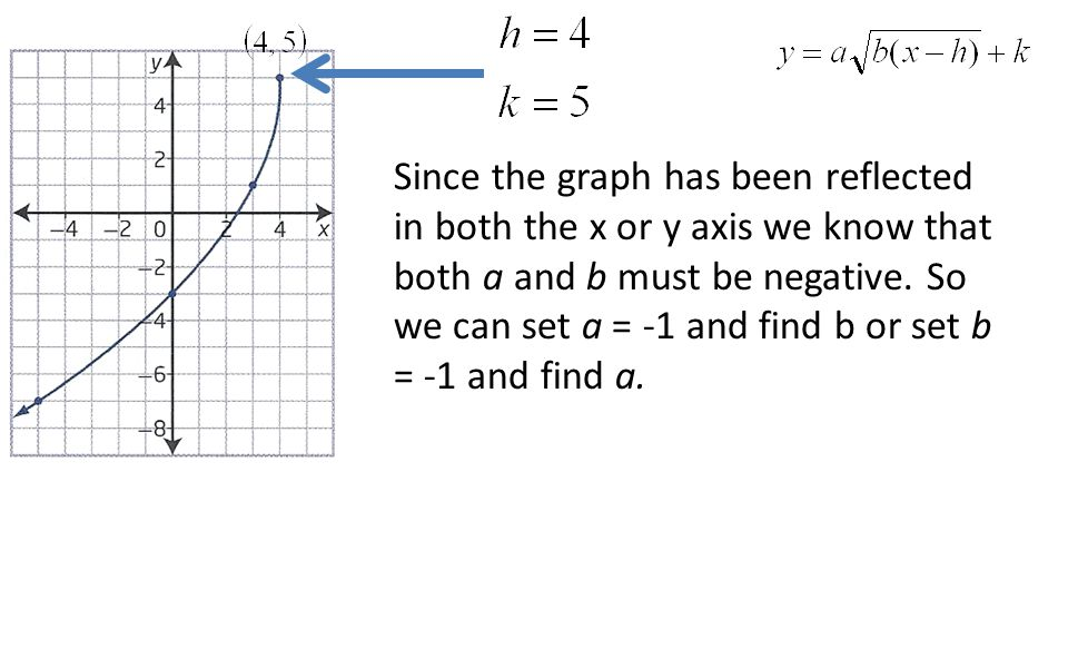 Since the graph has been reflected in both the x or y axis we know that both a and b must be negative.