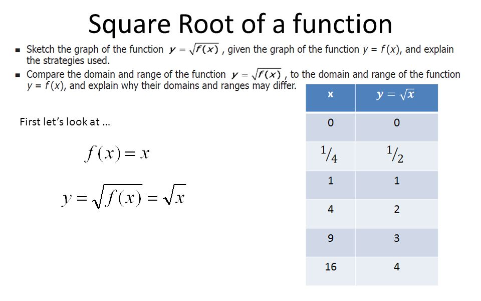 Square Root of a function