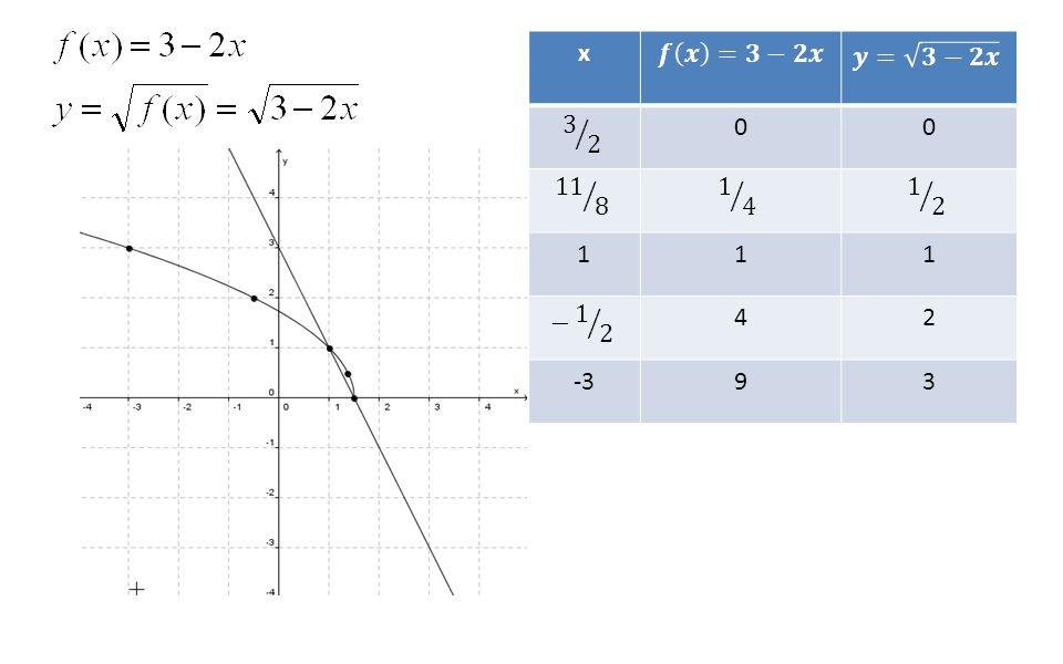 x 𝒇 𝒙 =𝟑−𝟐𝒙 𝒚= 𝟑−𝟐𝒙 3 2 11 8 1 4 1 2 1 − 1 2 4 2 -3 9 3