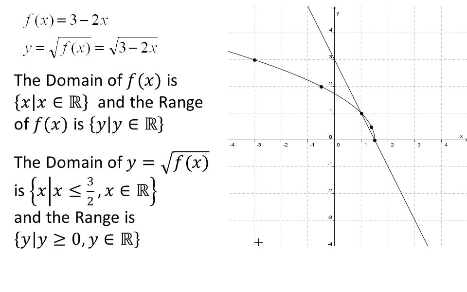 The Domain of 𝑓(𝑥) is 𝑥 𝑥∈ℝ and the Range of 𝑓(𝑥) is 𝑦 𝑦∈ℝ