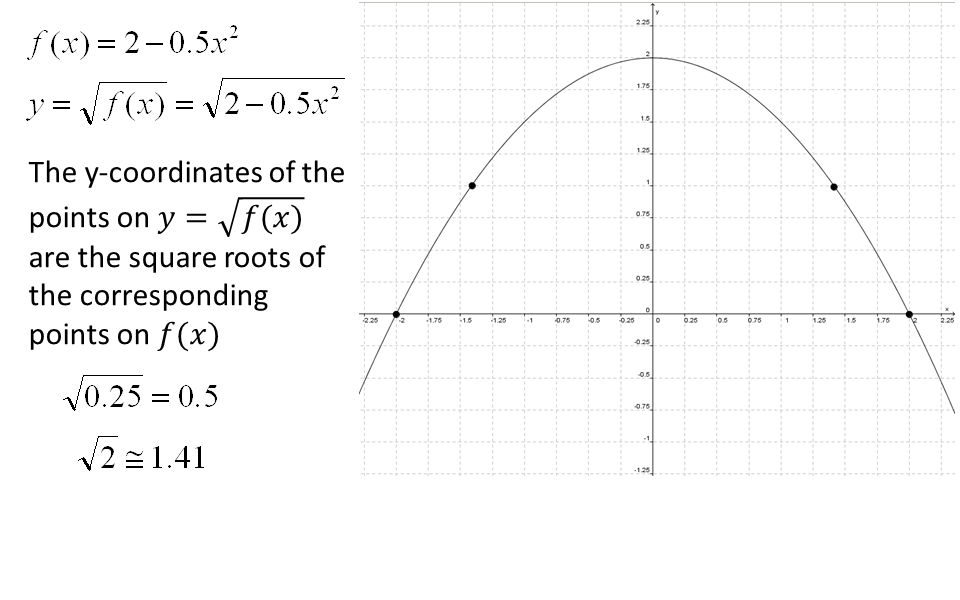 The y-coordinates of the points on 𝑦= 𝑓(𝑥) are the square roots of the corresponding points on 𝑓(𝑥)
