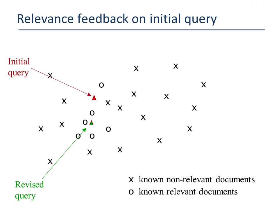 Relevance feedback on initial query
