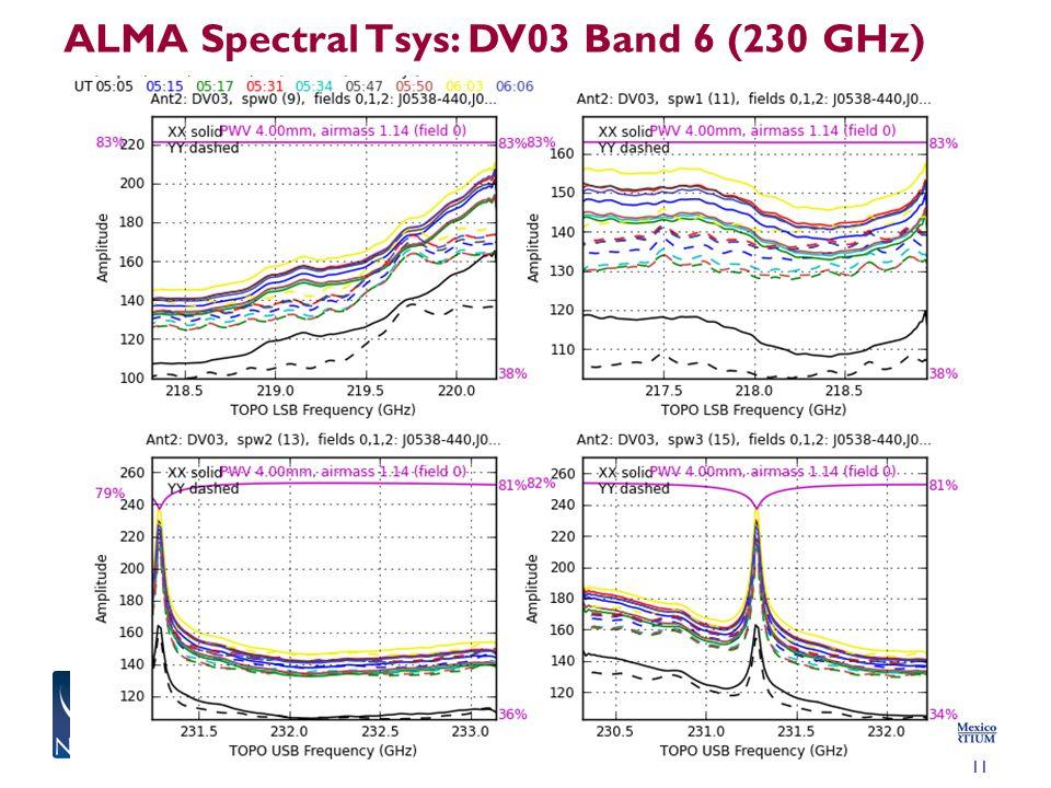 ALMA Spectral Tsys: DV03 Band 6 (230 GHz)