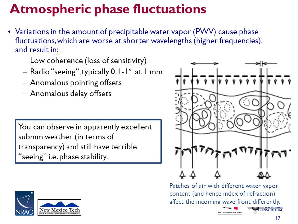 Atmospheric phase fluctuations