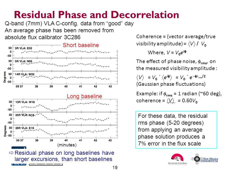 Residual Phase and Decorrelation