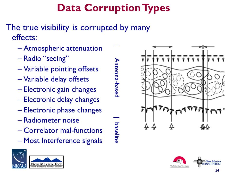 Data Corruption Types The true visibility is corrupted by many effects: Atmospheric attenuation. Radio seeing
