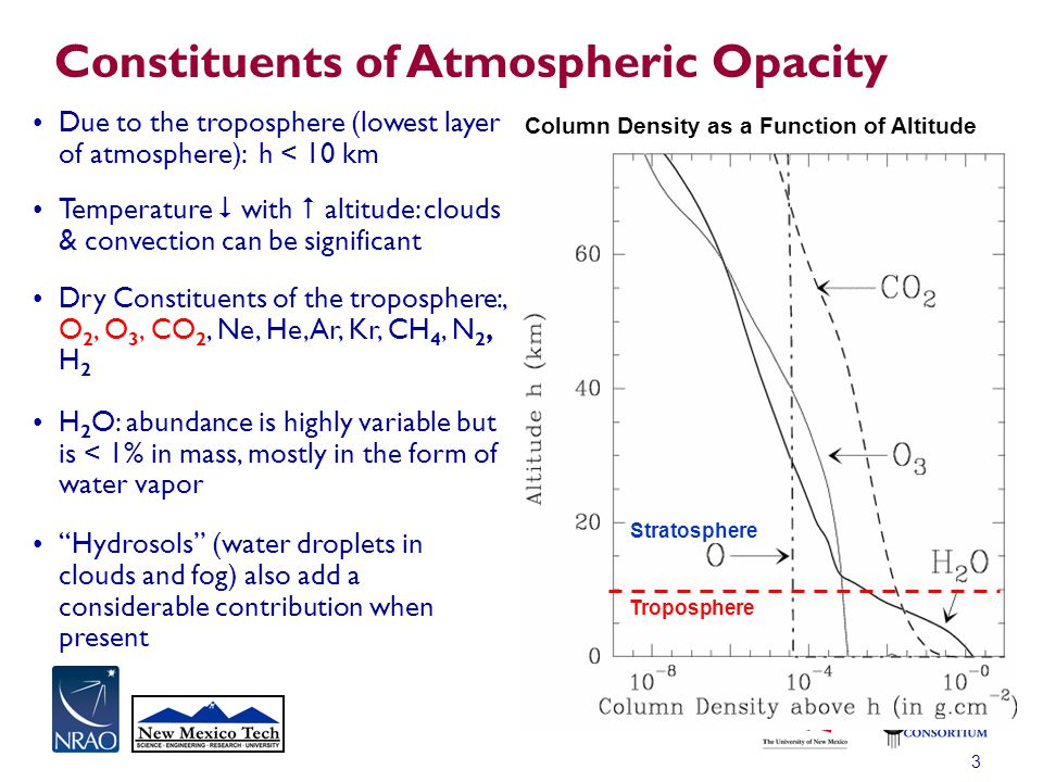 Constituents of Atmospheric Opacity