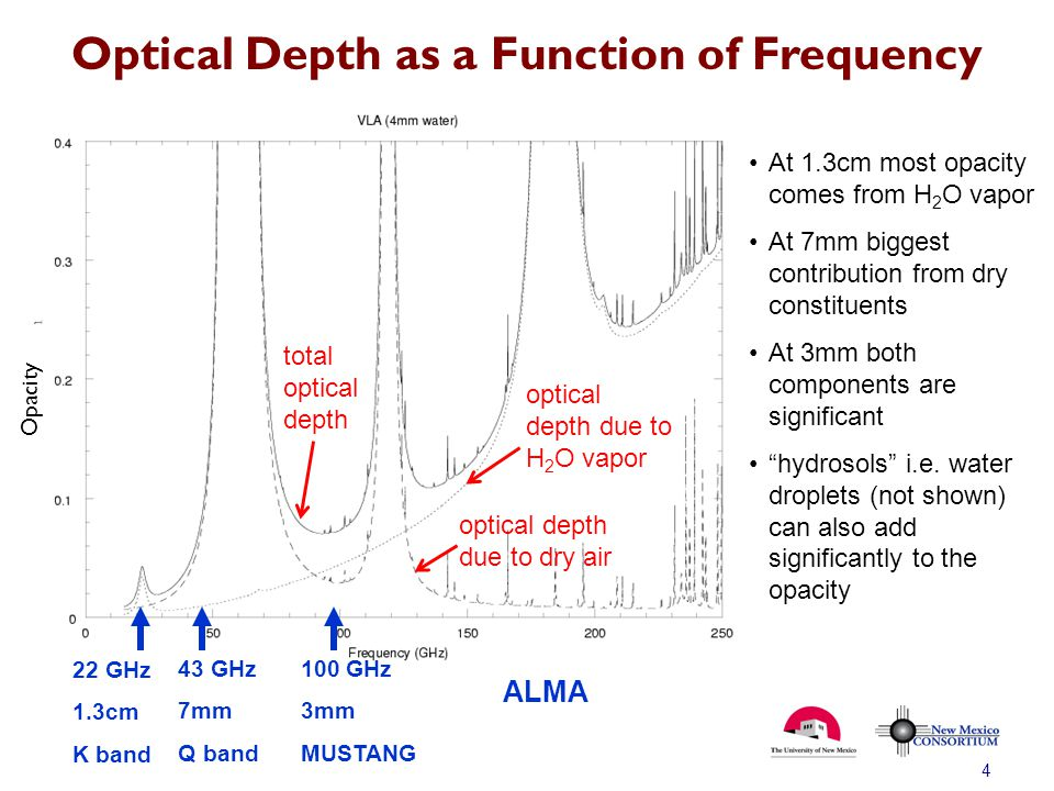 Optical Depth as a Function of Frequency