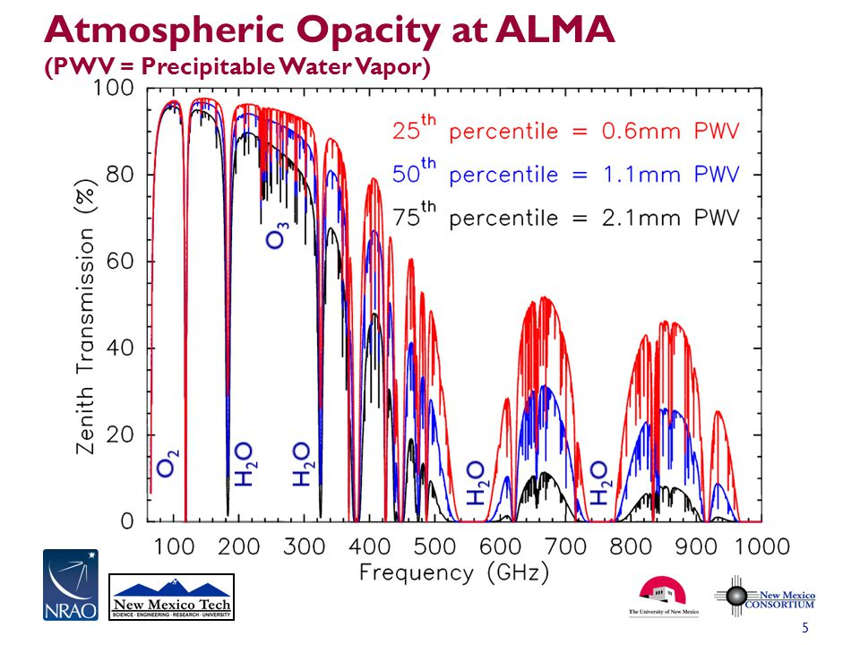 Atmospheric Opacity at ALMA (PWV = Precipitable Water Vapor)
